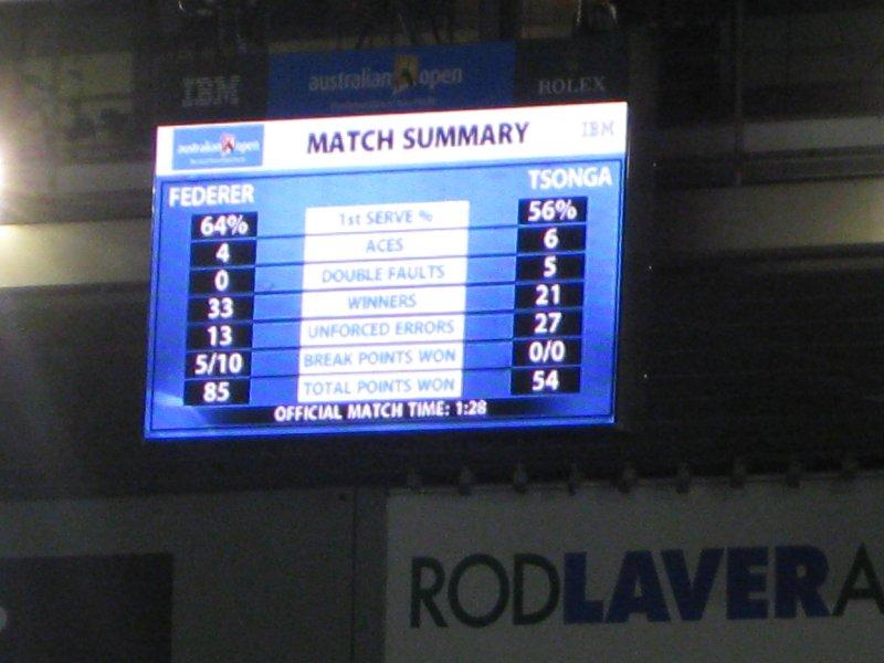 Final Score board