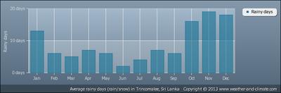 average-ra..trincomalee.png