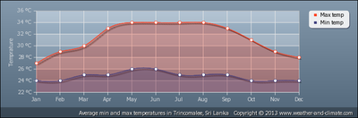 average-te..trincomalee.png