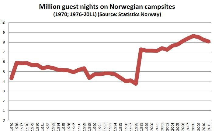 Million guest nights on Norwegian campsites