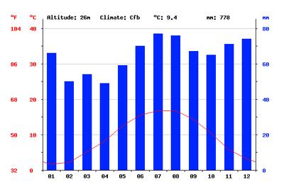 al_climate_graph.png