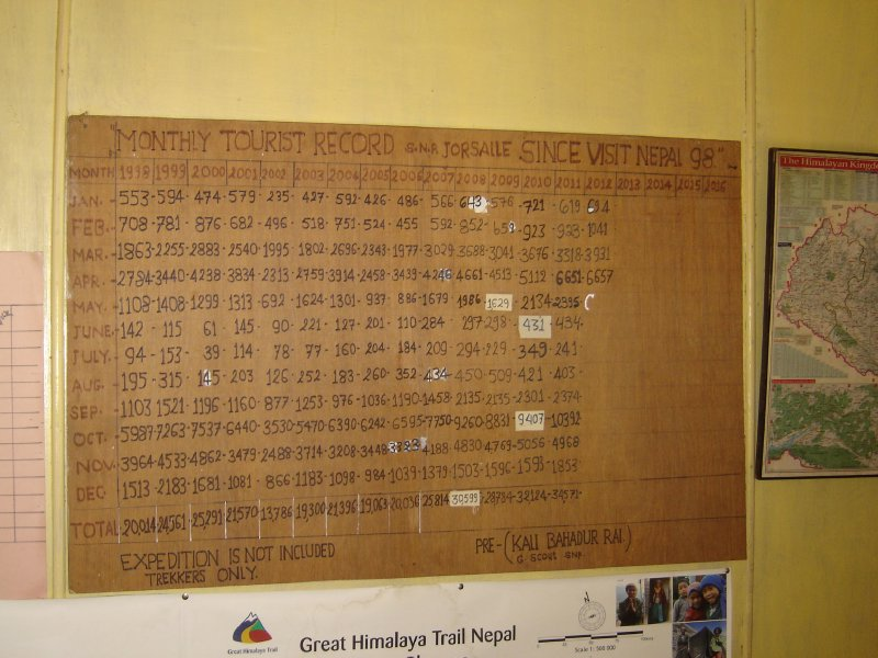 Above: At the entrance to Sagarmatha National Park they keep a chart showing how many tourists have passed through.
