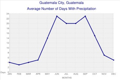 Average Number of Days with Precipition in Guatamala