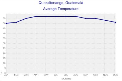 Quetzaltenango Average Temperatures