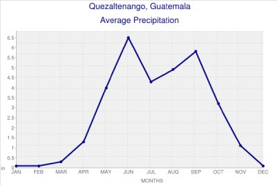 Quetzaltenango Average Precipatation