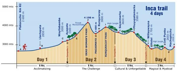 large_Inca_Trail_Map_Elevation.jpg