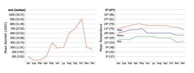 monteverde-weather-chart.jpg