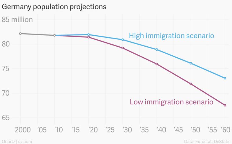 large_German_Population_graph.png