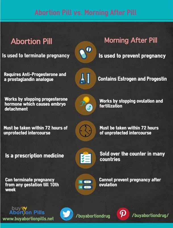abortion pills which having deterrent mening