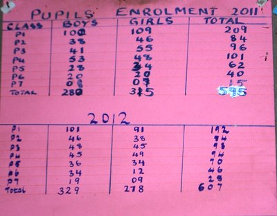 Primary school attendance numbers hang in a headteacher's office