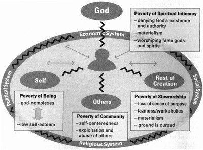 Bryant L Myers Model of Transformational Development Illustrating Wholesome Relationships