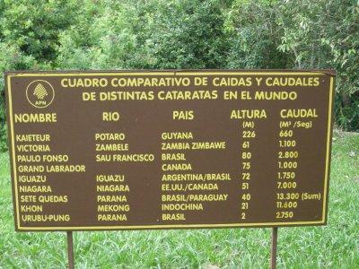 Waterfall Comparison- Iguazu is BIG