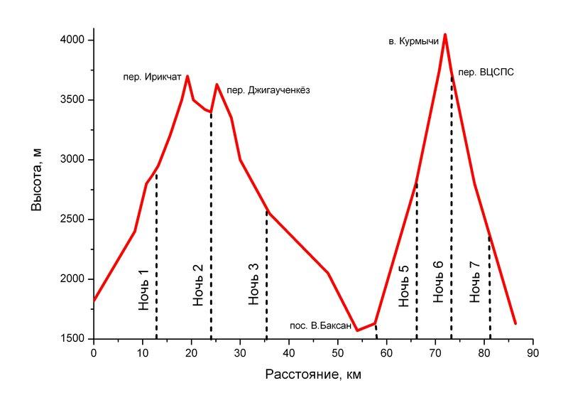 large_caucas_graph2.jpg