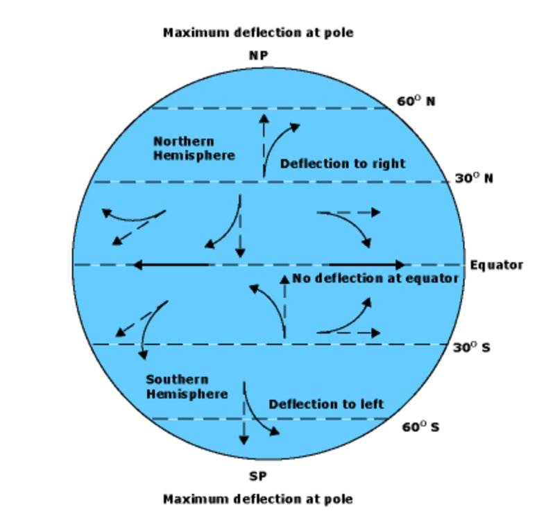 large_Coriolis_Effect_1A.jpg