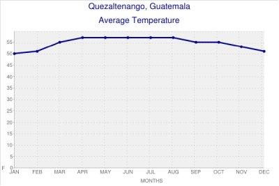 Quetzaltenango Average Temperatures
