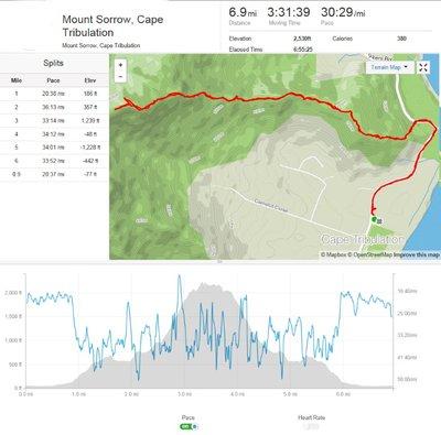 Mt_Sorrow_route.jpg