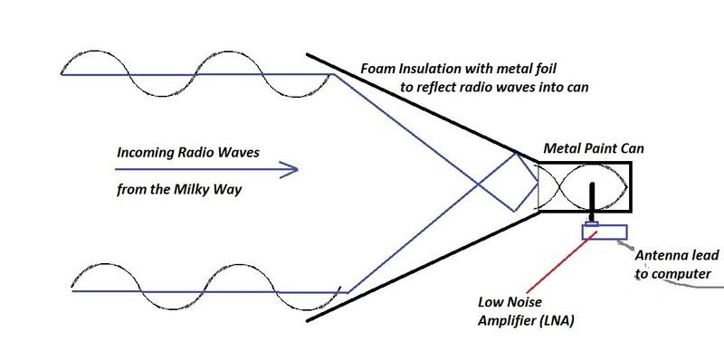 Horn Diagram wLNA