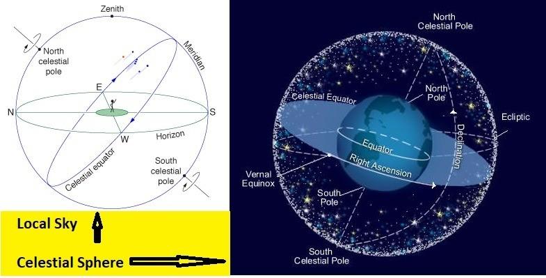 Skies and Spheres