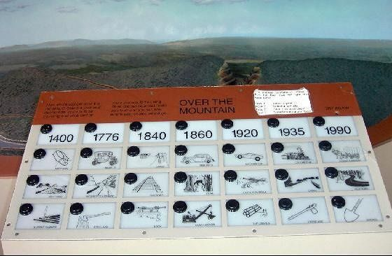 Board showing how you would have gotten over this mountain in the past - Vehicle, Road, and available construction equipment