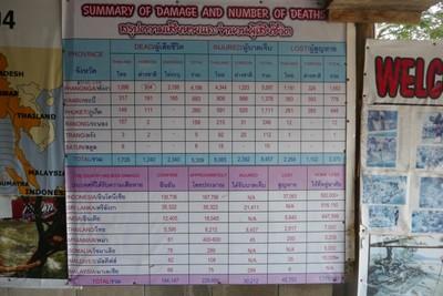 Tsunami deaths table